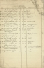 Listi yfir vinnufólk sem óskaði eftir verðlaunum árið 1914